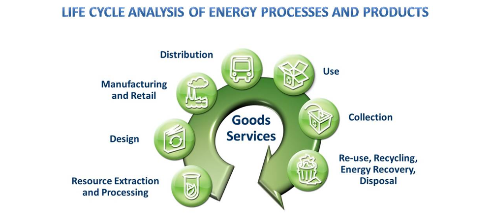 Life cycle analysis of energy processes and products