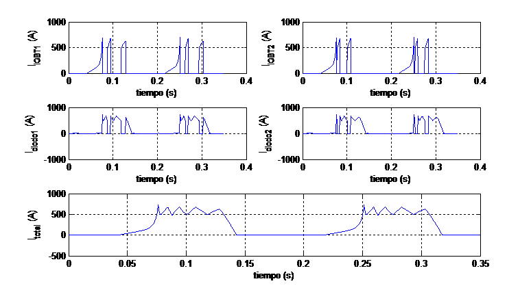 Figure 3. Current waveform at the diode for certain conditions of force and velocity.