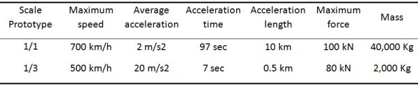 Technical specifications for the acceleration area